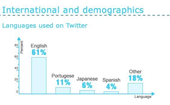 uso de twitter por paises