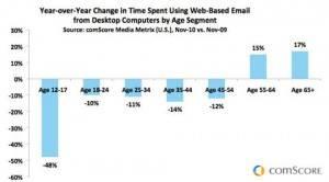 Los correos electrónicos en caída