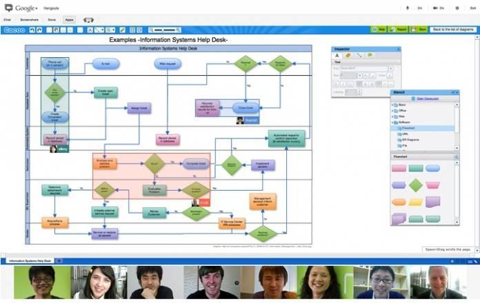Diagrama de flujo hangouts