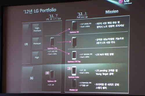 LG D1L nuevo terminal movil