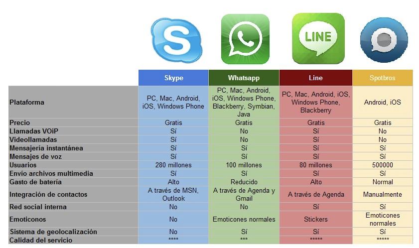 Conmparativa-Whatsapp-vs-Skype-vs-Line-vs-Spotbros