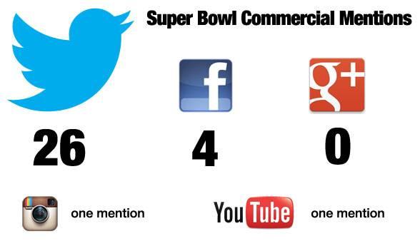 superbowl redes sociales