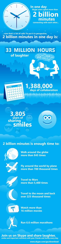 Skype estadisticas