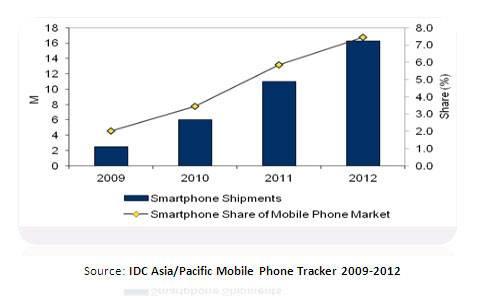 gráfica smartphone