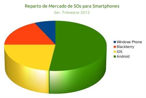 Android Mercado