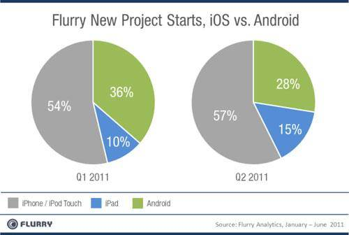 Desarrolladores Android iOS 2 (500x200)