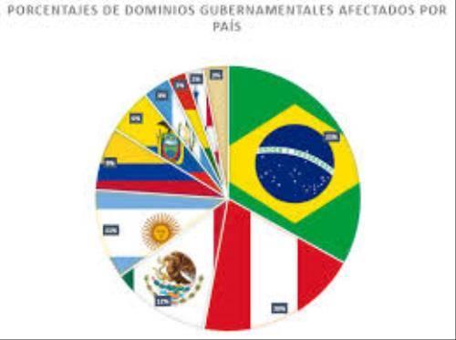 Brasil Perú malware 2 (500x200)