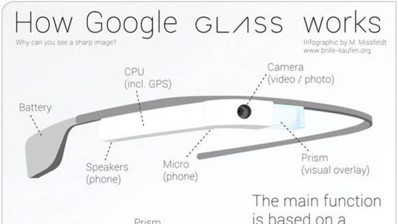 Google-Glasses-How-Do-They-Work-2
