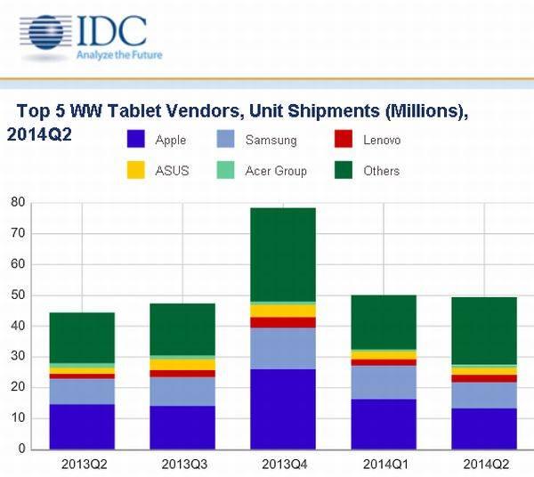tablets ventas