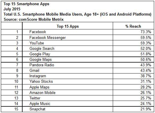 facebook messenger segunda app