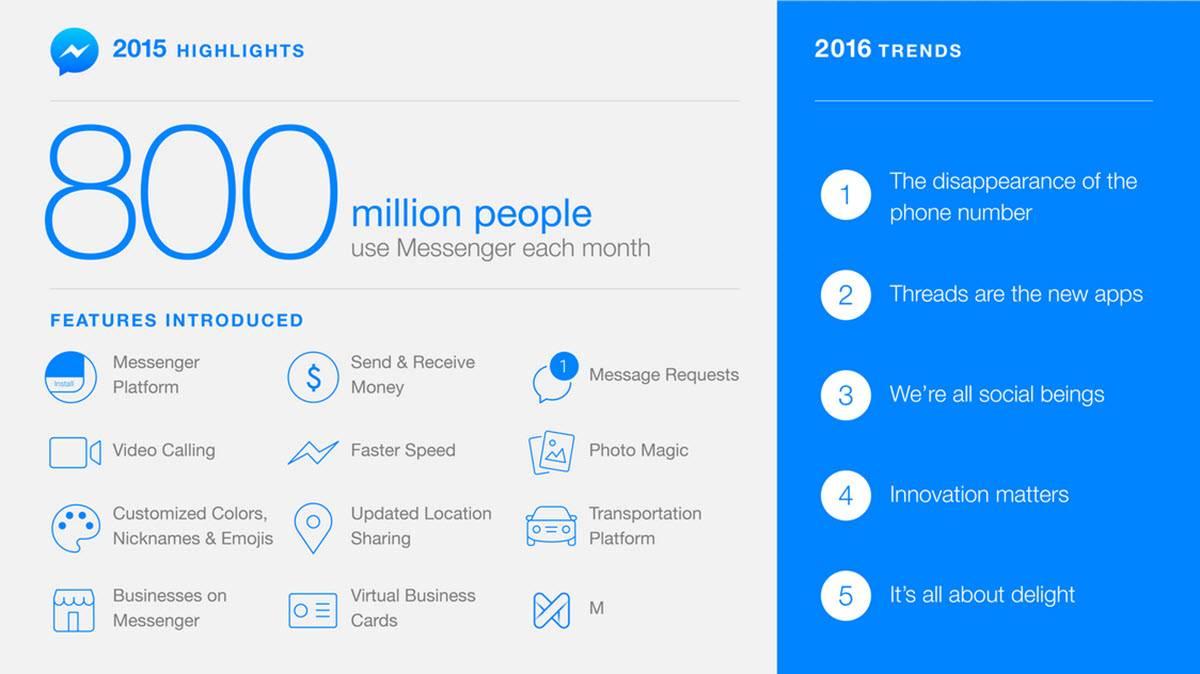 crecimiento de facebook messenger